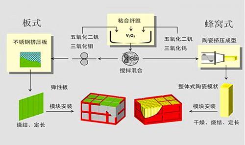 SCR板式催化剂介绍-生产流程